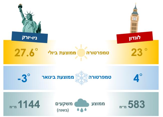מזג האויר בלונדון ומזג האויר בניו יורק