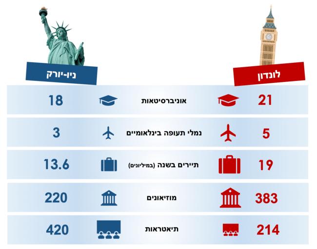 ניו יורק מול לונדון - השוואה