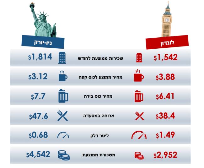 ניו יורק מול לונדון - השוואת עלויות מחיה