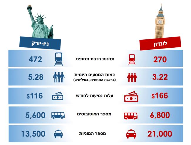 ניו יורק מול לונדון - השוואת תחבורה